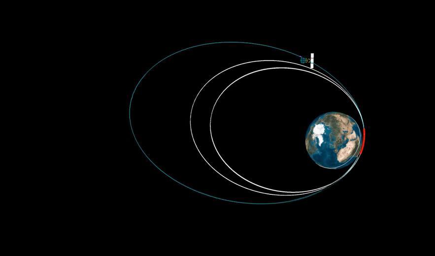 Luotaimen rataa nostetetaan useita kertoja ennen kuin lähdetään kohden Marsia. Kuva: ISRO.