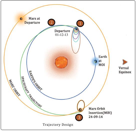 Kaaviokuva luotaimen lennosta Marsiin: Kuva: ISRO.